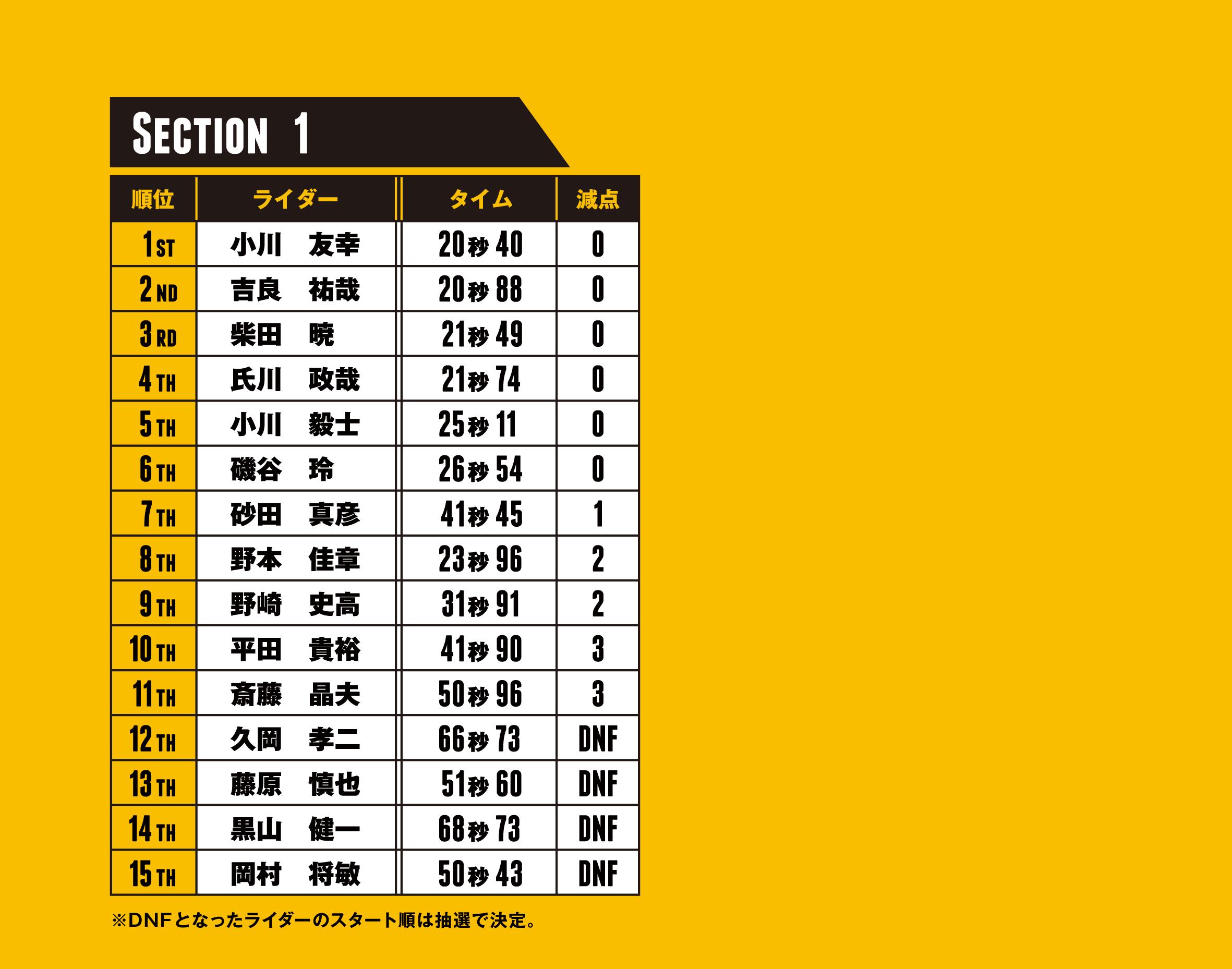 ctj2018 result section1