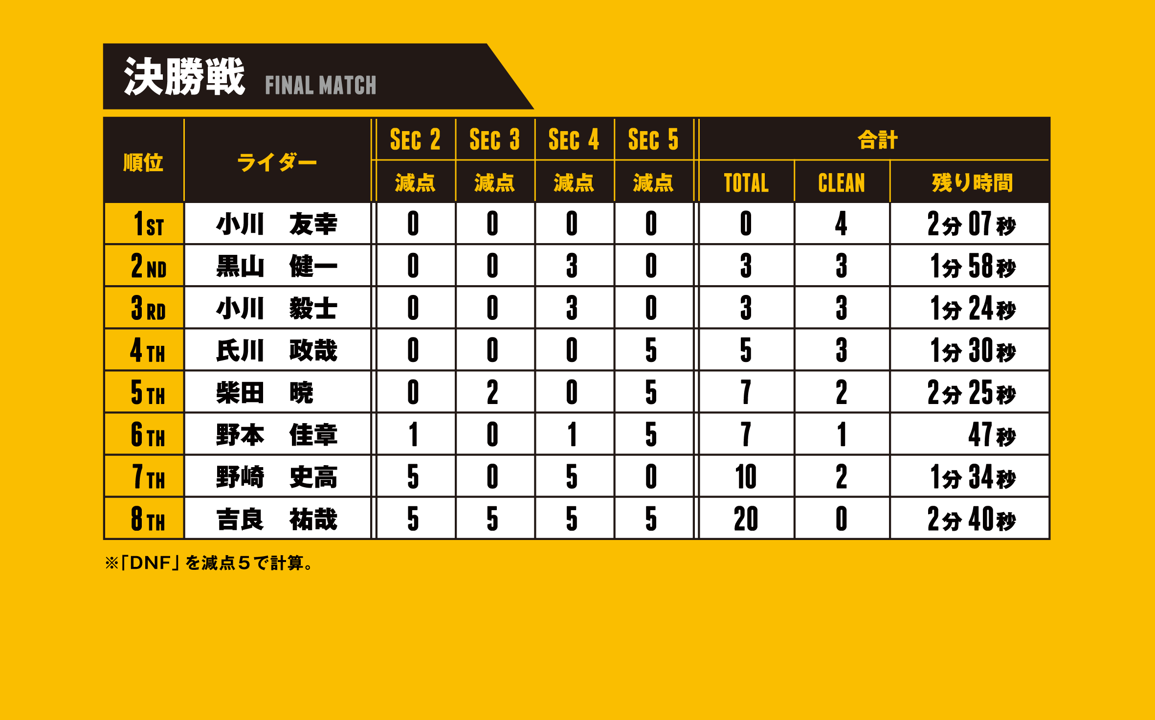 ctj2018 final match