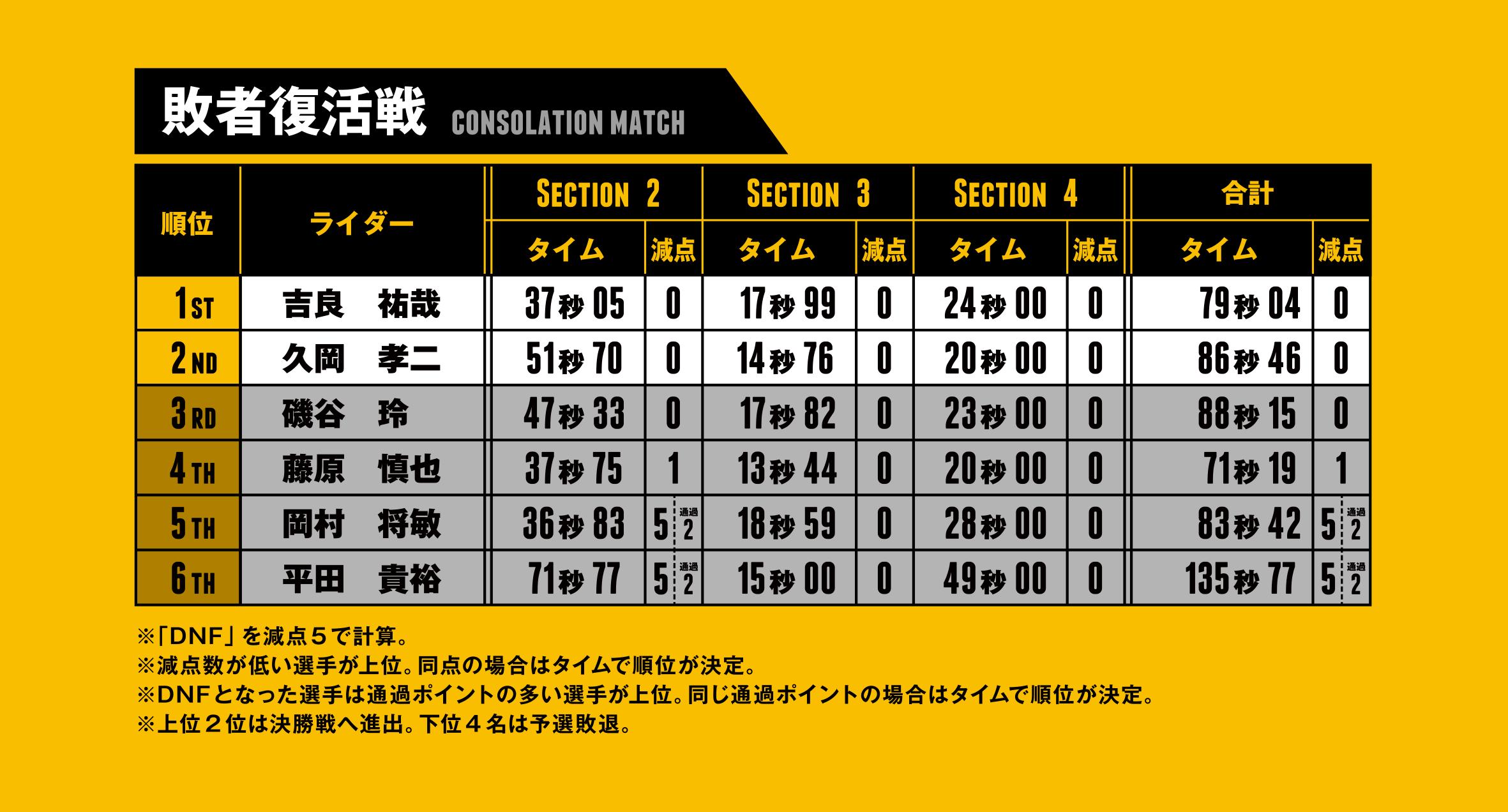 ctj2019 result consolation match
