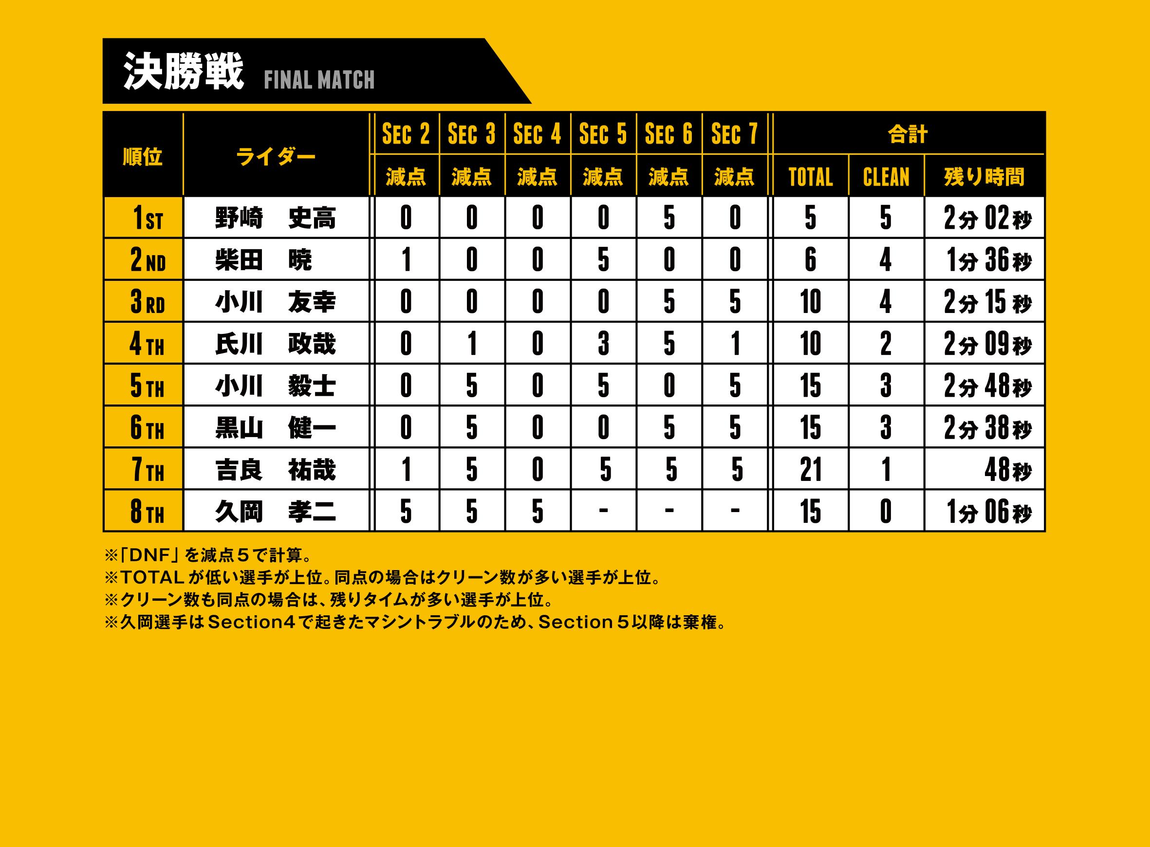 ctj2019 final match